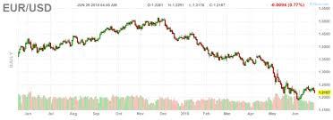 Euro 5 Year Chart Shanghai Stocks Plummet Nearly 5 And The Euro Is Crashing