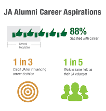 ja alum junior achievement usa educational attainment not only are ja alumni more inclined to finish high school than the general population they are also 30 percent more likely to have