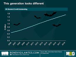 Six Scary Charts To Keep Investors Up At Night This