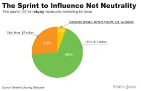 neutrality essay net neutrality essay