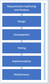 What Is Sdlc Software Development Life Cycle Sdlc Tales From
