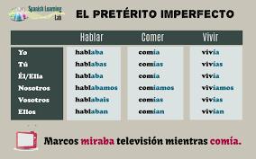 Unusual Imperfect Verbs Irregular Verbs Conjugation