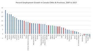 Job Engines Canadas Job Engines Are In The West And Quebec Not Ontario