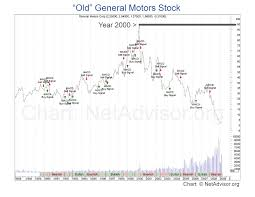 Motors Liquidation Company Ceases Trading