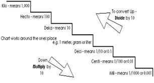 Math Metric Customary Lessons Tes Teach