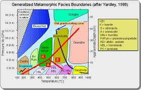 Metamorphic Facies Chart Class 9 Metamorphic Rocks And Metamorphic Deposits