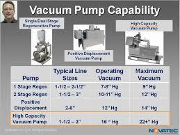 Vacuum Comparison Chart Vacuum Pump Comparison Chart Plastics Technology
