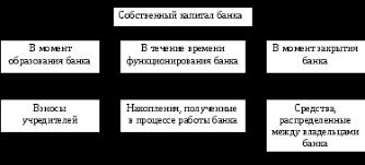 Собственный капитал коммерческого банка испр Сущность собственного капитала банка на разных этапах функционирования банка 14 с 129