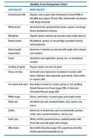 Food Comparison Chart Healthy Food Comparison Chart 17 Health Fitness
