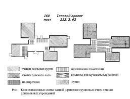Детские дошкольные учреждения сады ясли Рефераты ru Озеленение участка детского сада включает насаждения периметральные защитной полосы разделительные полосы и отдельные деревья и кустарники между площадками