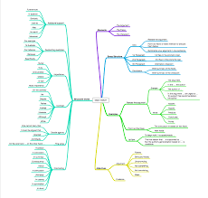 mind maps for gmat awa da s blog gmat awa essay template gmat essay awa keywords