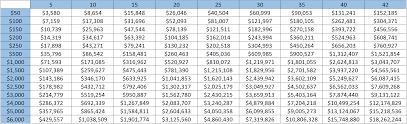 Million Day Chart Chart Zero Day Finance