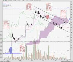 Hpl Share Price Chart Hpl Sniper Academy Singapore Stocks Shares And Indices