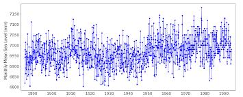 Sydney Tide Chart 2018 Data And Station Information For Sydney Fort Denison