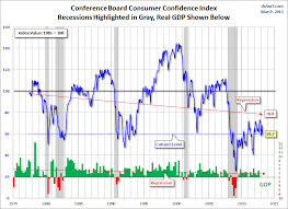 Ceo Confidence Index Chart Consumer Confidence Surveys As Of April 26 2013