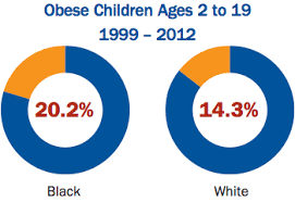 special report racial and ethnic disparities in obesity black  obese children ages 2 to 19 1999 2012