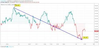 Monero Price Analysis Xmr Making Attempts To Manifest