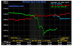 Silver Prices 24 Hour Spot Chart The Gold Silver Price Dipped Today Gold Silver Worlds