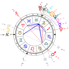Logan Paul Birth Chart Astrology And Natal Chart Of Jake Paul Born On 1997 01 17