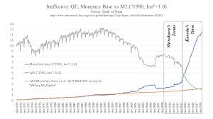 Money Multiplier Chart Enter The Monetary Wonderland Part 2 Cycle Of Paradox