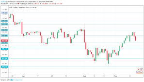 Usd Jpy Forecast September 16 20 Investors Eye Boj Minutes