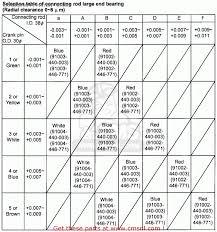 53 Inquisitive Honda Bearing Color Chart