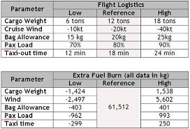 Aircraft Fuel Consumption Chart Flight Aircraft Performance Software Boeing B777 300