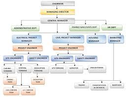 Organization Chart Rbh