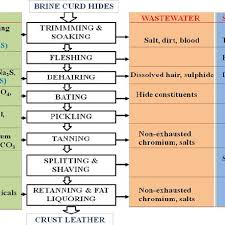 Leather Tanning Process Flow Chart Flow Chart Of Leather Tanning Process Download Scientific
