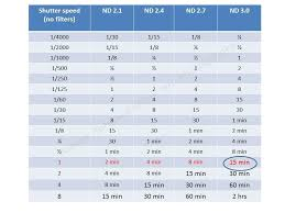 Image Result For Nd Filter Chart For Exposure Exposure