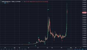 Kabooooom Safex Surges To 0453 For 432 Profit From