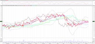 Westpac Asx Chart Westpac Banking Corp Asx Wbc Tech Executive Warns
