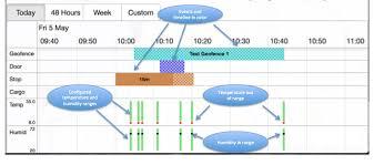 Event Timeline Understanding Event And Alert Timeline 17
