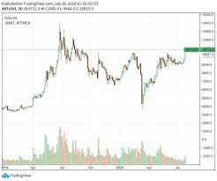 View crypto prices and charts, including bitcoin, ethereum, xrp, and more. Bitcoin Price Almost Hits 11 000 For First Time Since 2019 What Traders Are Saying