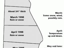 Weather Prediction Chart Predicting The Weather Articles Old Farmers Almanac