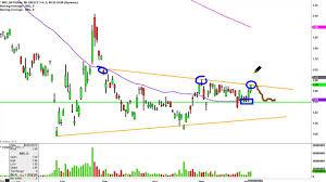 Nbg Stock Chart Technical Analysis For 06 03 15