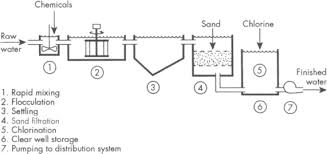 Water Treatment Plants An Overview Sciencedirect Topics