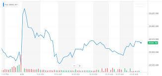 Dow Rallies Because Trump Wont Stomach A Stock Market Crash