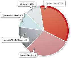 Credit Score Pie Chart Understanding Your Credit Score Uga Cooperative Extension