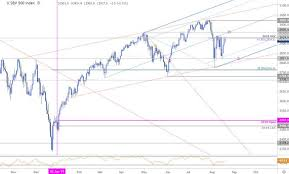 S P 500 Price Targets Spx Consolidation Levels Technical