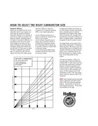 How To Select The Right Carburetor Size Holley