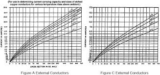 Pcb Trace Current Capacity Chart Relationship Between Copper Weight Trace Width And Current