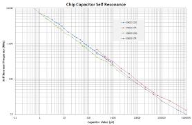 Chip Capacitor Self Resonance