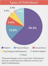 My Chart Arkansas Children S Pin By Northwest Arkansas Childrens Shelter On Child Abuse