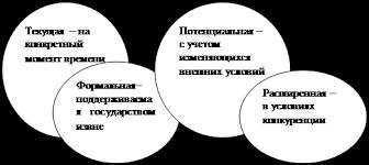 Онлайн коллекция рефератов Дипломная работа Анализ прибыли и  Рисунок 3 Формы финансовой устойчивости