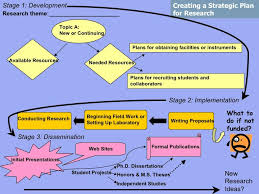 Planning To Plan Flow Chart Research Plan