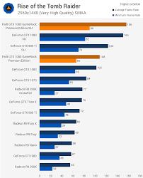 Testing Gtx 1080 Sli Performance With Dual Palit Geforce