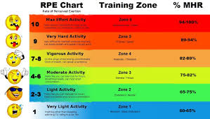 Rate Of Perceived Exertion Chart Rate Of Perceived Exertion Chart Google Search Training