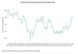 Cost Of Credit Card Debt Continues To Soar