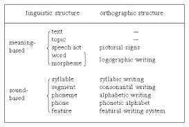 Ipa is a phonetic notation system that uses a set of symbols to represent each distinct sound that exists in human spoken language. Writing Types Of Writing Systems Britannica